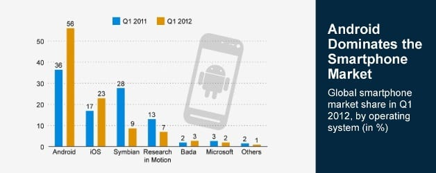 Android Dominates the Smartphone Market