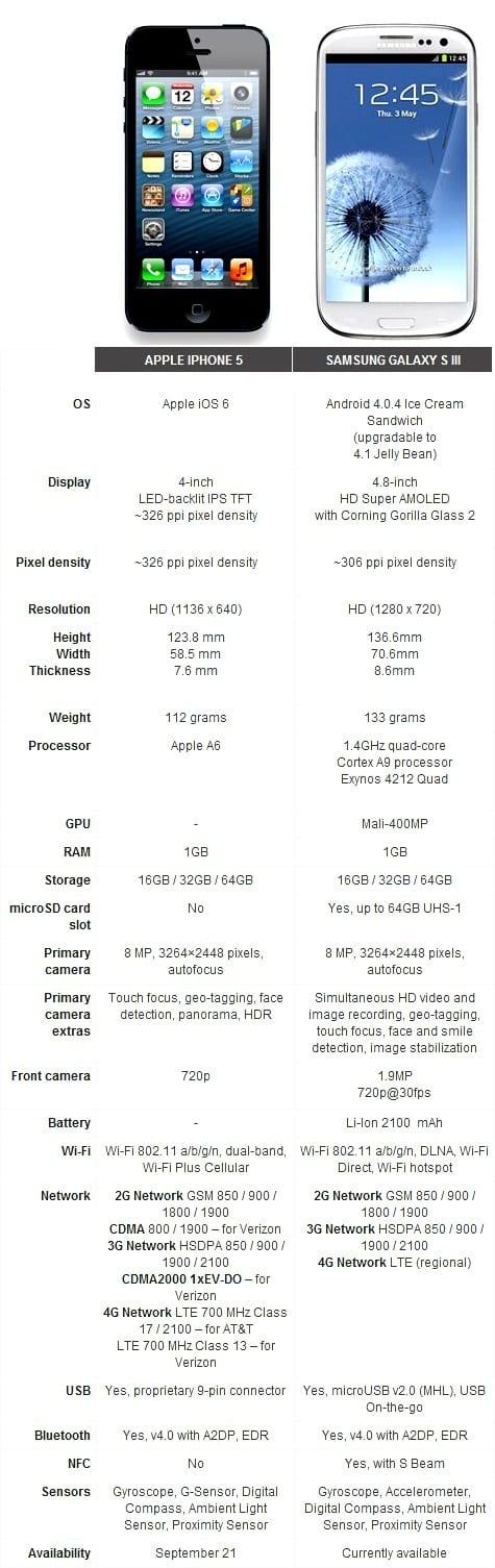 https://www.phoneworld.com.pk/wp-content/uploads/2012/09/Comparion.jpg