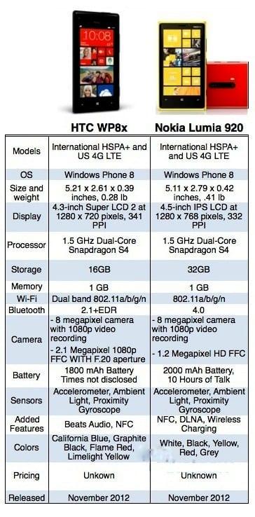 https://www.phoneworld.com.pk/wp-content/uploads/2012/09/comparison.jpg