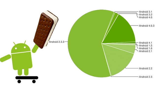 https://www.phoneworld.com.pk/wp-content/uploads/2012/10/Ice-Cream-Sandwich-On-One-In-Six-Android-Devices.jpeg