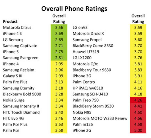 https://www.phoneworld.com.pk/wp-content/uploads/2012/10/Toxic-Chemical-Ratings.png