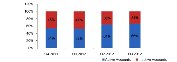 https://www.phoneworld.com.pk/wp-content/uploads/2012/12/graphs.png