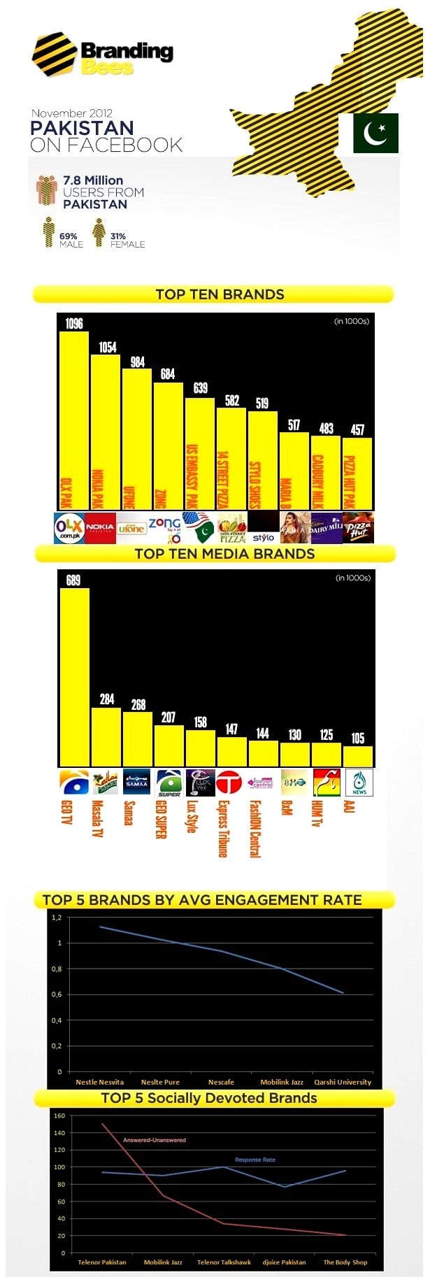 https://www.phoneworld.com.pk/wp-content/uploads/2012/12/stats.jpg