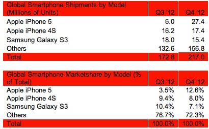 https://www.phoneworld.com.pk/wp-content/uploads/2013/02/Strategy_Analytics_iPhone_5_sales.jpg