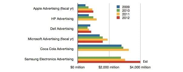 https://www.phoneworld.com.pk/wp-content/uploads/2013/03/Samsung-market-share.jpg
