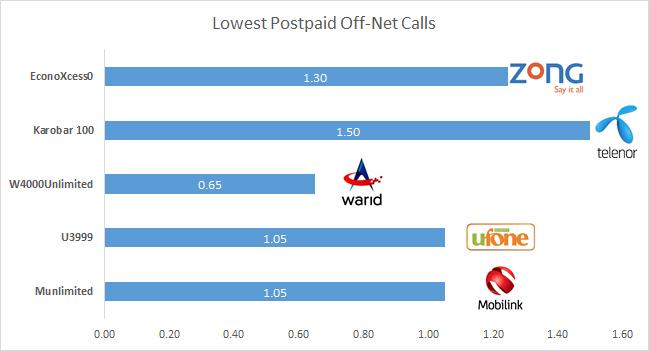 Tariff comparison - lowest postpaid off-net calls