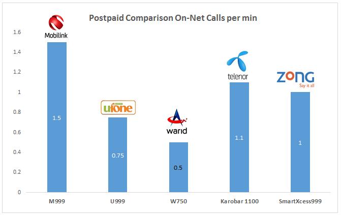 Tariff comparison - postpaid no-net calls per min