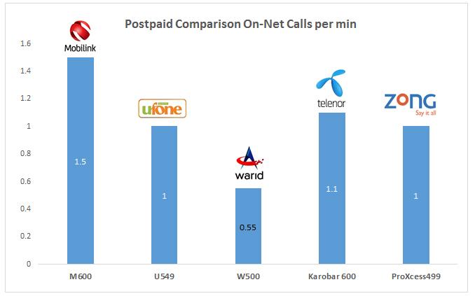 Tariff comparison - postpaid on-net calls per min
