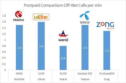 Tariff comparison - postpaid off-net call per min
