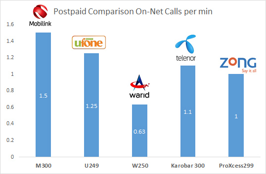 Tariff comparison - postpaid comparison on-net calls per min