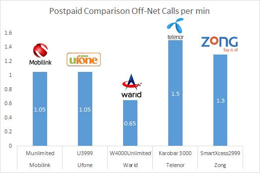 Tariff comparison - postpaid off-net calls per min