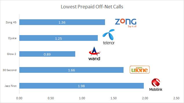 Tariff comparison - lowest prepaid off-net calls