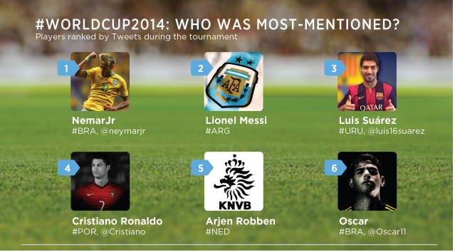 https://www.phoneworld.com.pk/wp-content/uploads/2014/07/most-mentioned-players.png