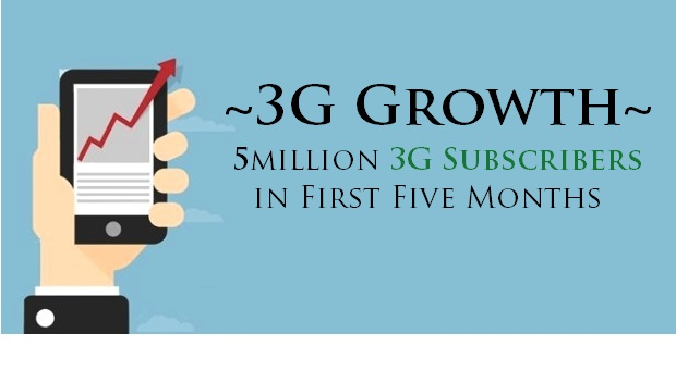 Telecom Industry Grabs 5m 3G Subscribers in First Five Months
