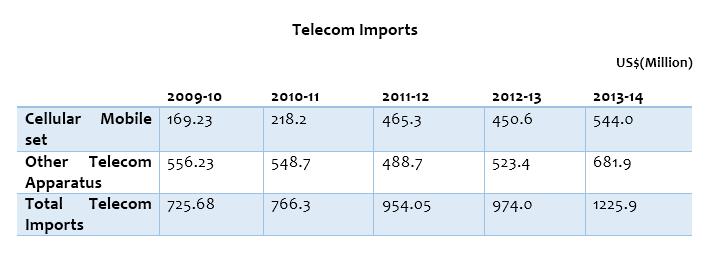 Telecom Imports of Pakistan