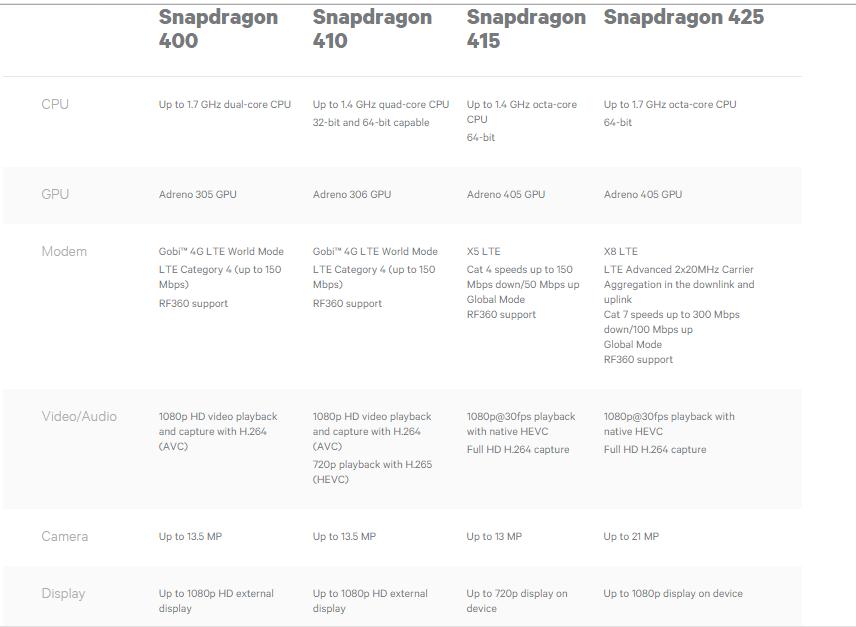 snapdragon 400 series comparison