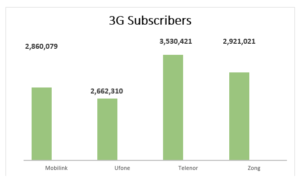 3G-4G-Subscribers-Reach-12-million-by-the-End-of-March-2015