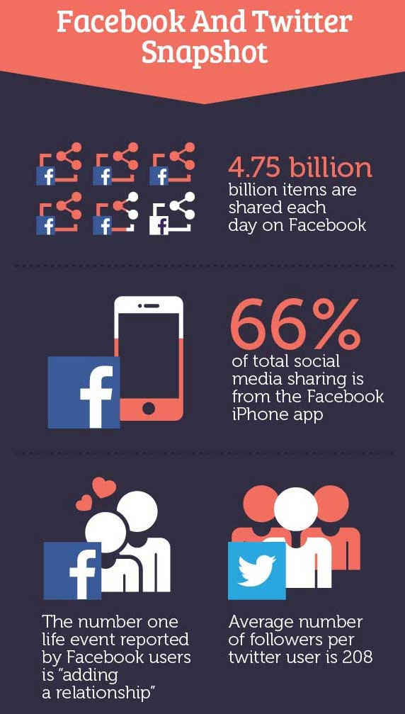 Infographics: What People Share Most on Social Networks