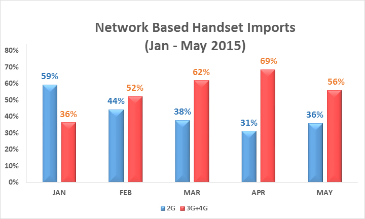 Network Based Imports in Pakistan 2015