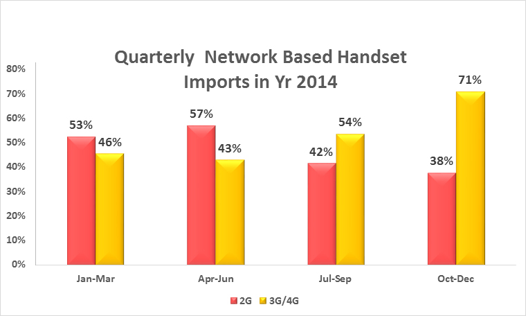 Network Based Devices Imports Pakistan 2014