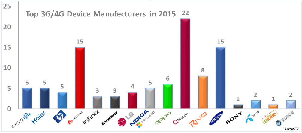 Top Devices Manufacturers in 2015