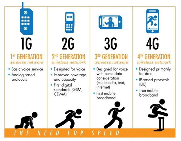 3G/4G Evolution