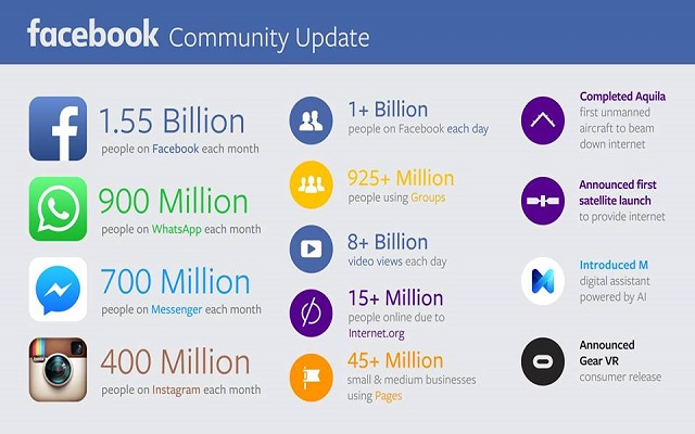 Facebook Proudly Announced its 3rd Quarter Report of 2015