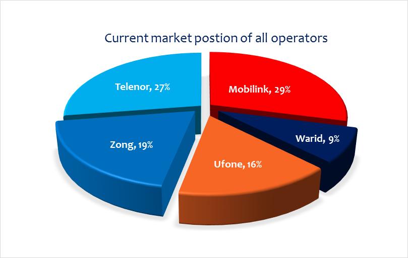 Pakistan Telecom: Acquisition, Merger & Divorce