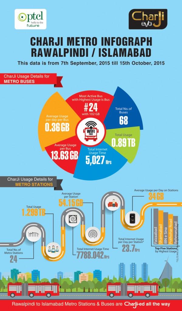 charji-metro-infographic-long