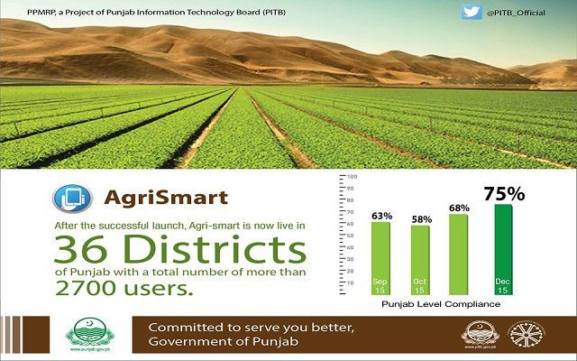 PITB Introduced AgriSmart Flourishes Across 36 Districts of Punjab