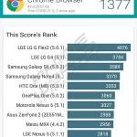 qmobile noir lt500 Vellamo browser score