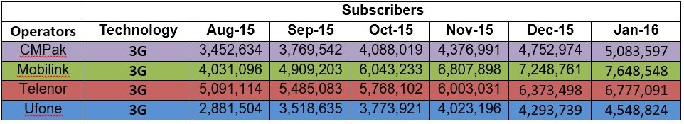 128 Million Cellular Consumers Chart