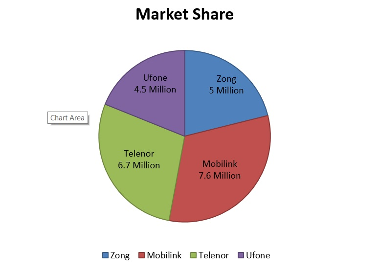 128 Million Cellular Consumers graph