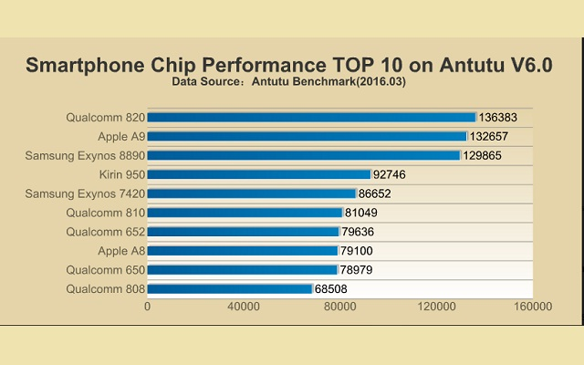 smartphones-chip-cpu-performance