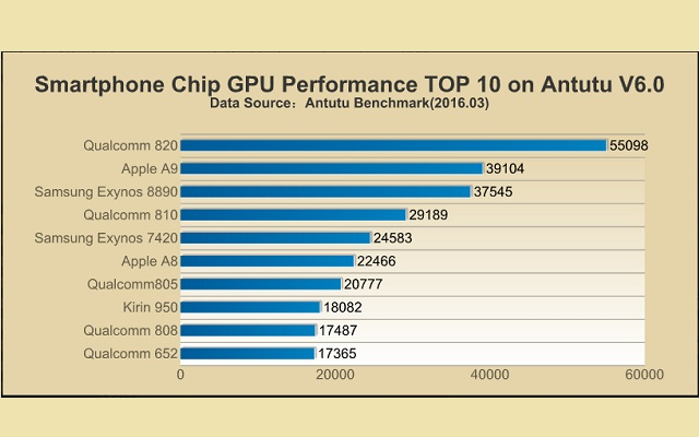smartphones-chip-gpu-performance