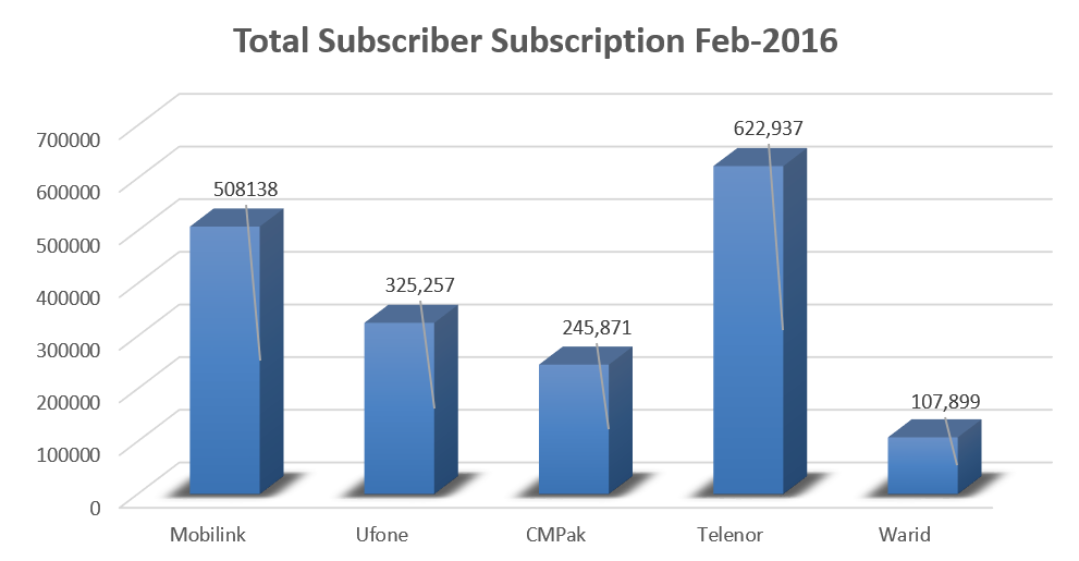 Subscribers Reach 26 Million