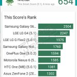 Telenor smart zoom vellamo benchmark result