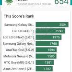 Telenor smart zoom vellamo benchmark result