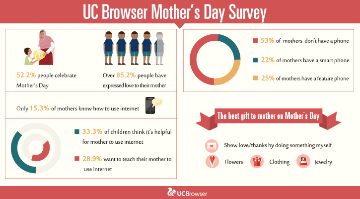 UC Browser Mother's Day Survey Indicates that PAKISTANI YOUTH BELIEVE IN EXPRESSION OF LOVE FOR MOTHERS