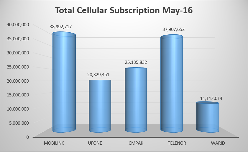 Cellular Subscribers