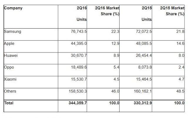 Samsung Again Beats Apple as a Smartphone Market Leader-Gartner