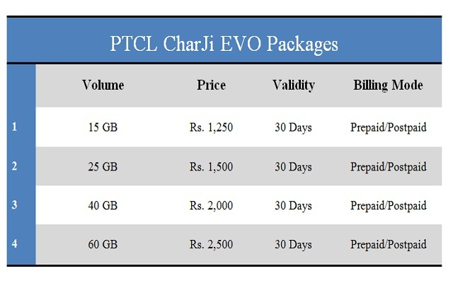 PTCL CharJi Evo Wingle and CharJi Evo Cloud Packages