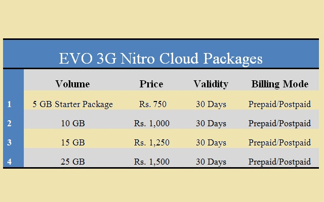 PTCL EVO 3G Wingle and 3G Nitro Cloud Packages