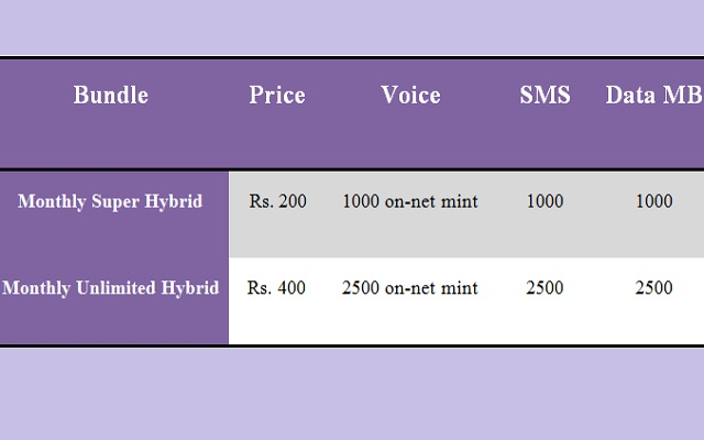 Warid Introduces Monthly Hybrid Bundles for Postpaid Customers