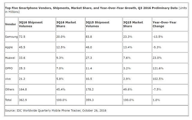 Smartphone Shipments Increases 1% in Q3 2016-IDC