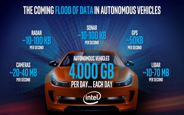 Intel Announces $250 Million for Autonomous Driving Technology