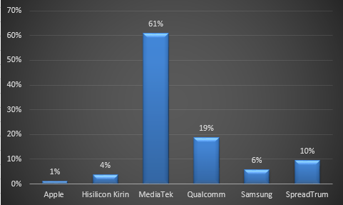 Fight for Smartphone Chipset Domination: Who's the Winner???