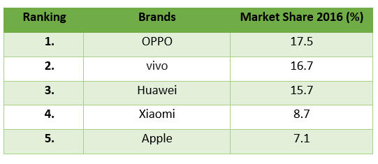 Surprisingly OPPO Secures No. 1 Position in Chinese Smartphone Market but Badly Failed in Pakistan