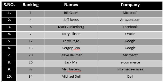 Bill Gates Becomes First & Mark Zuckerberg 6th Richest Man of the World