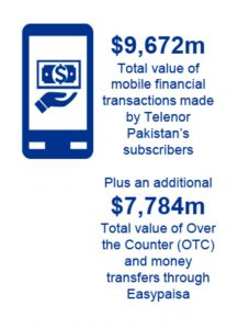 $9,672M Mobile Financial Transactions are Made via Telenor Pakistan: Report